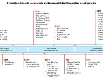 Modelo de gestión de la RC