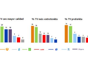 Antena 3 y laSexta repiten como las cadenas con mayor calidad, las más entretenidas y las preferidas por los españoles
