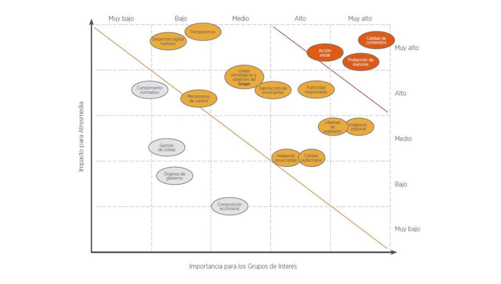 Matriz de aspectos generales para los grupos de interés