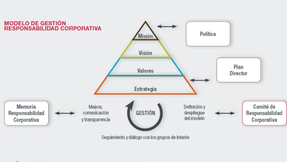 Modelo de Gestión de Responsabilidad Corporativa