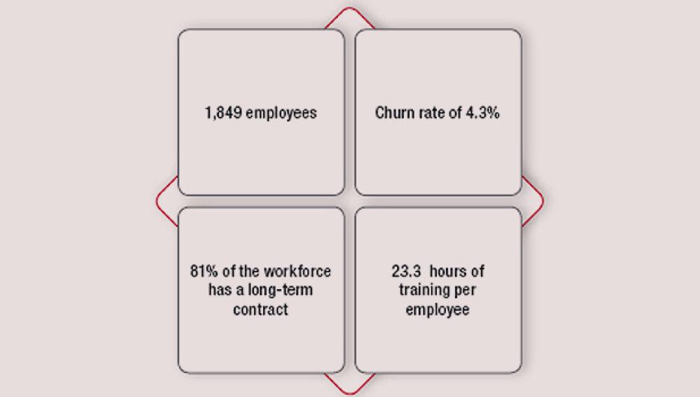 Calidad y estabilidad de empleo_en