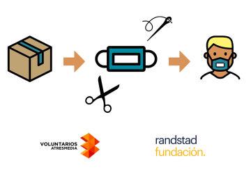 Realizamos 1.250 mascarillas transparentes para facilitar la comunicación de las personas sordas y su entorno